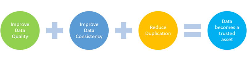 Components of data governance