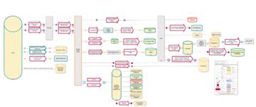 Flowchart showing Casewise integration model