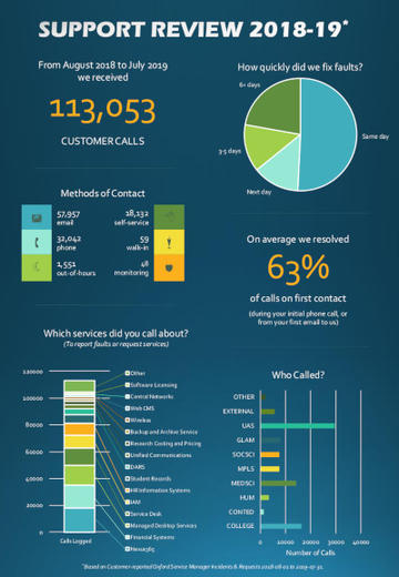Infographic 113053 customer calls 63%, resolved first contact, more than half resolved first day, most calls from UAS etc.