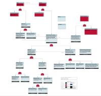 Flowchart showing Casewise logical model